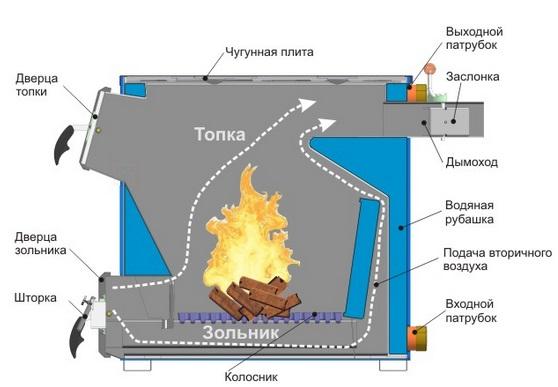 Дровяные котлы длительного горения с водяным контуром