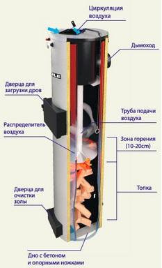 Конструкция котла длительного горения