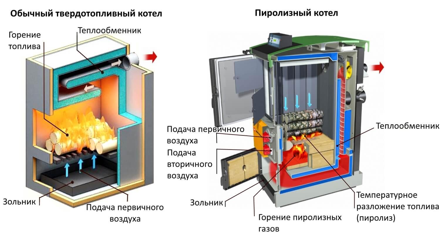 Сравнение пиролизного и твердотопливного котла
