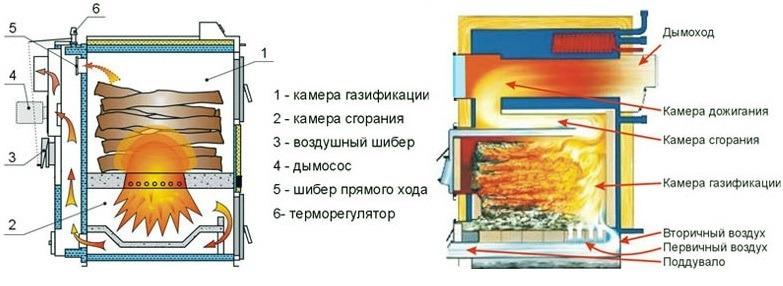 Дымоход на пиролизный котел фланец для дымохода 220