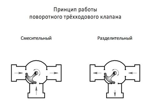 работа трехходового клапана (