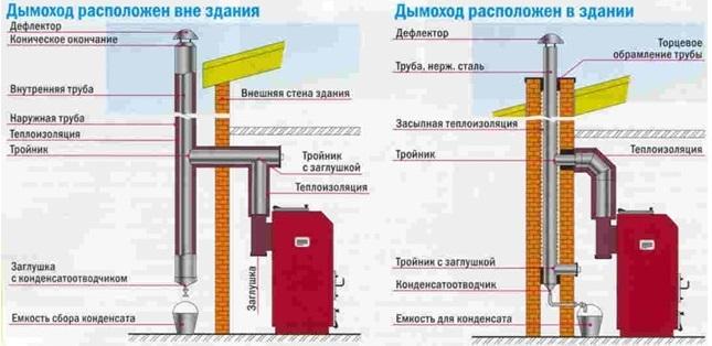 Требования к помещению топочной  Природный газ для Вас