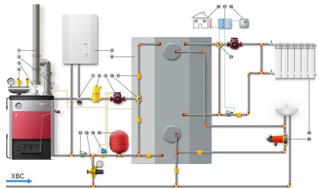 комбинированные отопительные котлы на твердом топливе и электричестве