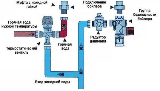 как работает трехходовой клапан