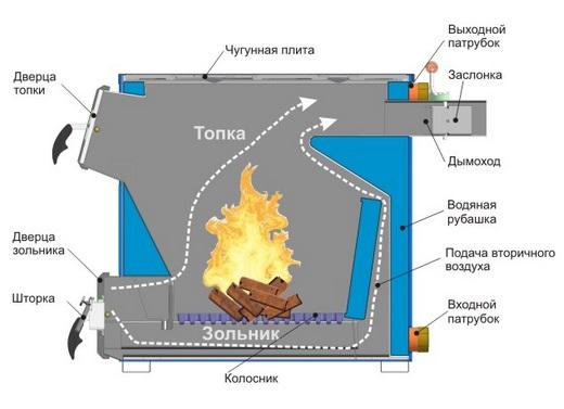 самодельные котлы отопления на твердом топливе