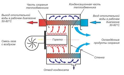 Схема работы конденсационной установки