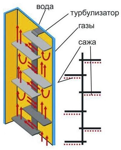 Теплообменник котла это теплообменник ридан 7н