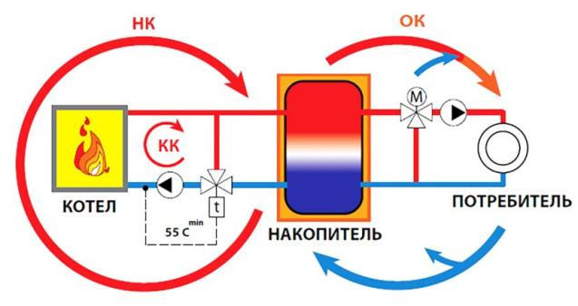 Схема обвязки с баком аккумулятором
