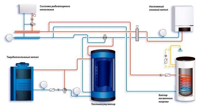 Работа газового котла с твердотопливным