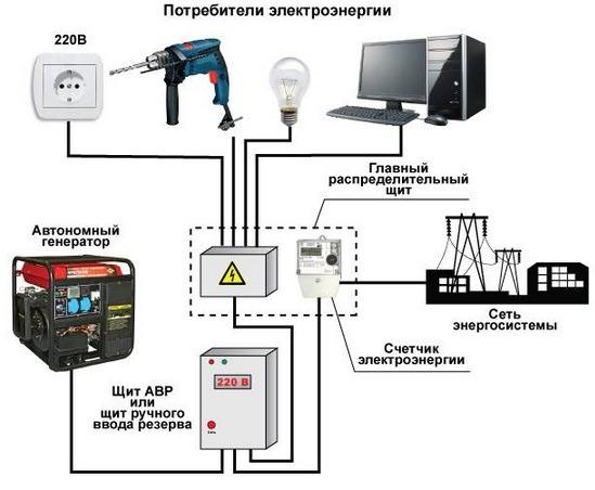 Подключения генератора к котлу