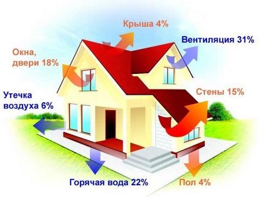 Соотношение теплопотерь через конструкции дома