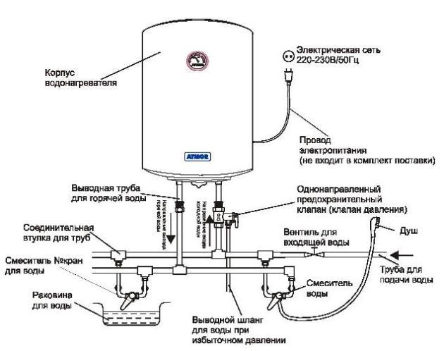 Электрокотел и бойлер косвенного нагрева