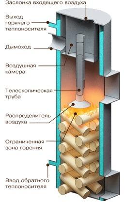 Работа котла на твердом топливе