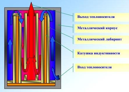 Схема нагрева теплоносителя