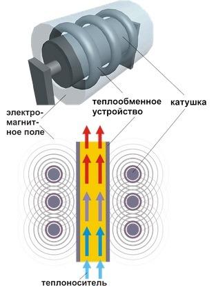 Спиралевидный теплообменник