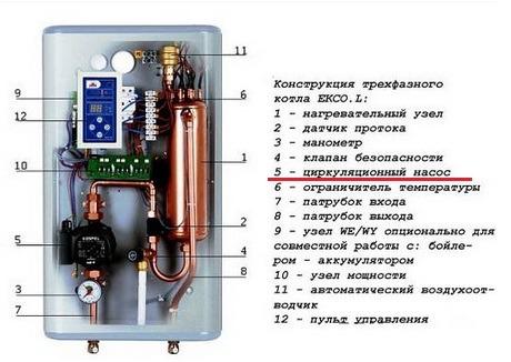 Устройство электрического отопительного котла с насосом