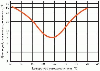 Температура поверхности пола