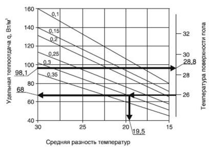 Пример расчета водяного пола