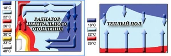 Распределение тепла в комнате