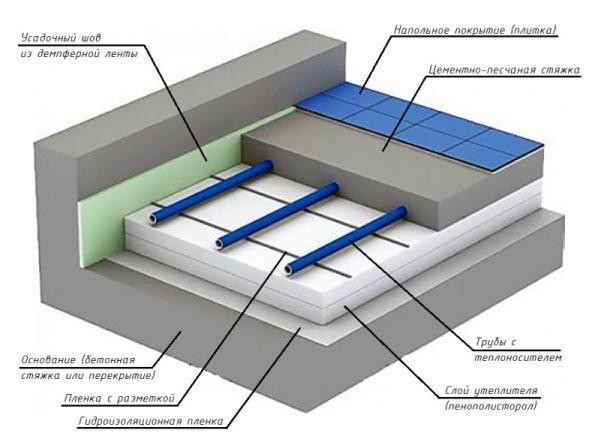 Схема монтажа водяного отопления пола