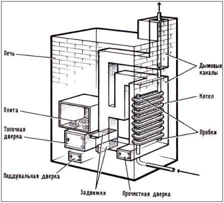 Печь из кирпича с водяным контуром для системы отопления
