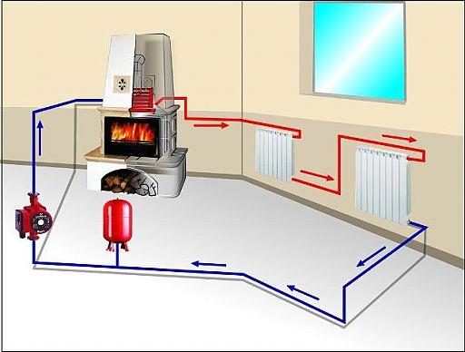 Схема подключения печи к системе отопления