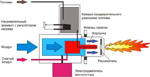 Схема работы горелки на жидком топливе