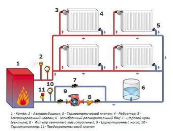 Подключение радиаторов к двухтрубной системе