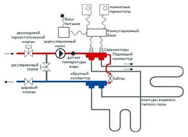 Подключение теплого пола к электронному термостату