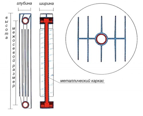 Разрез биметаллического радиатора