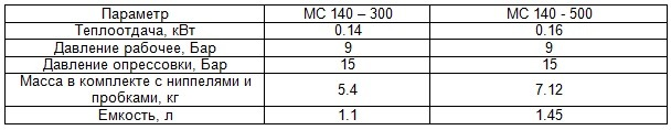 Таблица 2 МС 140