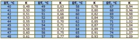 Коэффициент теплоотдачи радиаторов