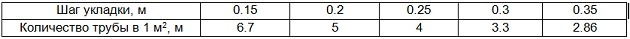 Таблица данных по расходу труб