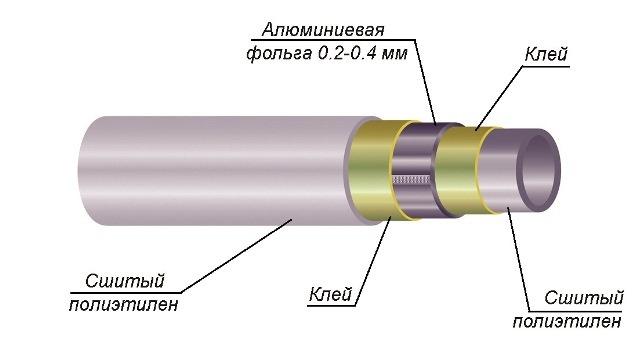 Труба с алюминиевой фольгой