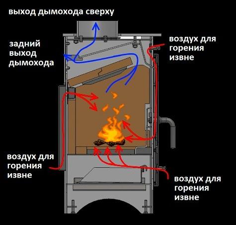 Печка медленного горения своими руками 43