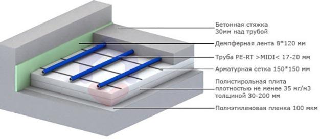 Схема наполнения теплого пола