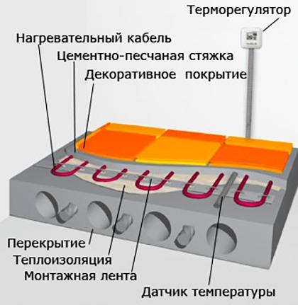 электра падлогі