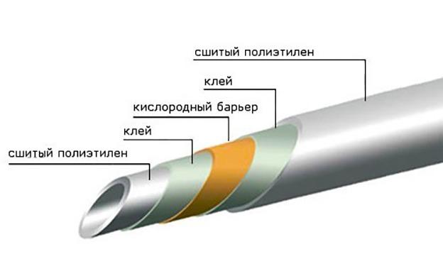 Труба из этиленовинила