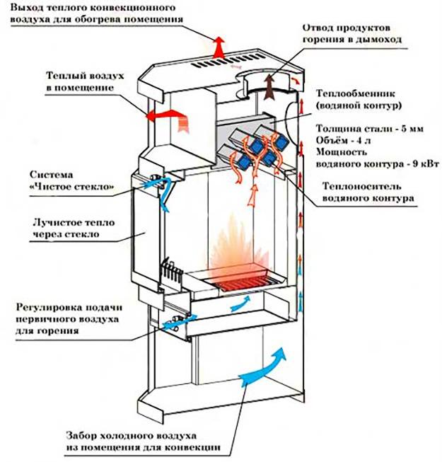 Схема печи с водяным контуром