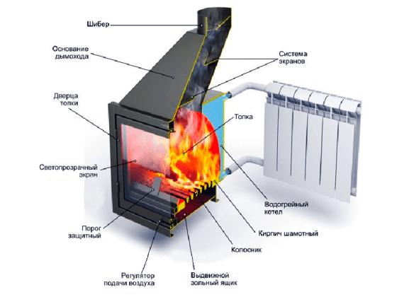 Печь-камин с теплообменником