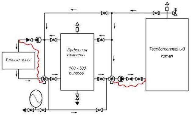 Схема подключения теплого пола к котлу