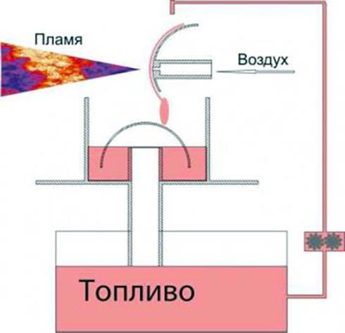 Принцип работы горелки Бабингтона