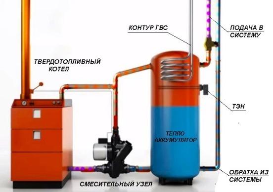 Схема соединения котла с