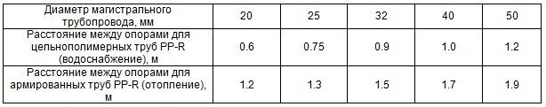 Данные о расстоянии между трубами