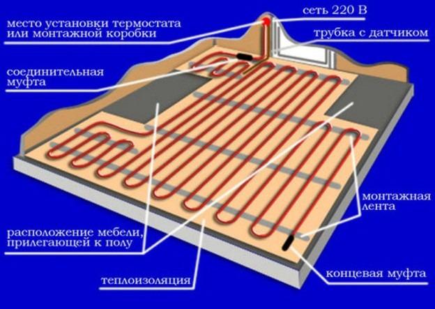 Схема электрического теплого пола п