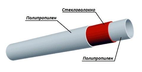 Устройство полипропиленовых труб