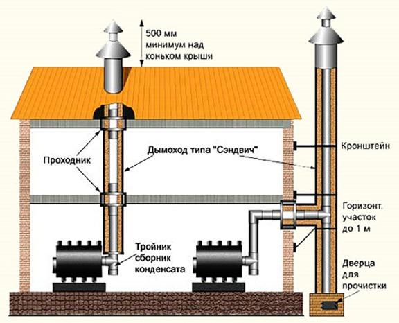 Конструкция дымохода