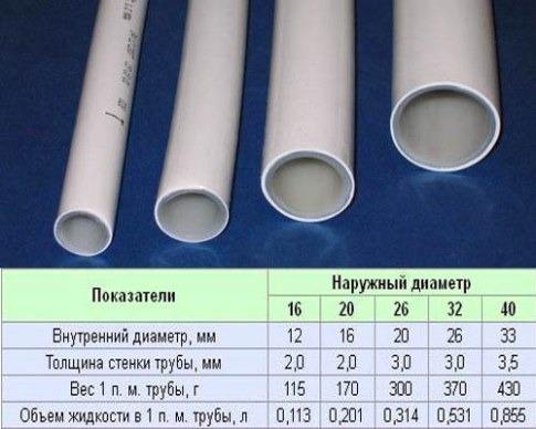 подборка труб для отопления