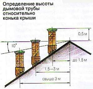 Высота дымоходной трубы