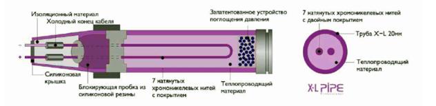 Электро полы